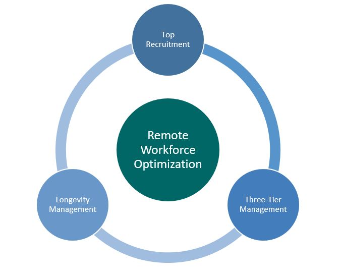 Remote workforce optimization at IdeasUnlimited- Top Recruitment, Three-Tier Management, Longevity Management