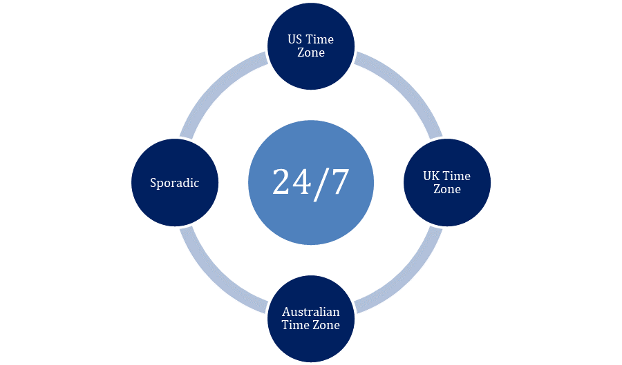 IdeasUnlimited offers 24/7 Coverage, covering the US timezone, UK timezone, Australian timezone, and offering sporadic coverage too.