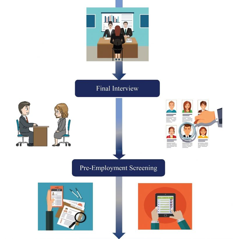 IdeasUnlimited exclusive recruitment process