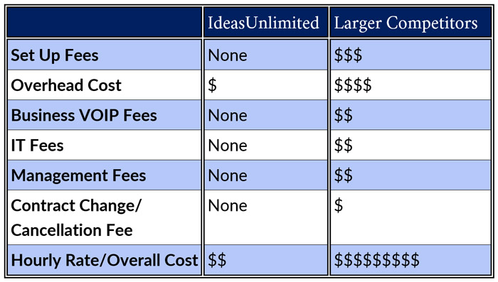 IdeasUnlimited provides you with a substantial cost advantage relative to large competitors