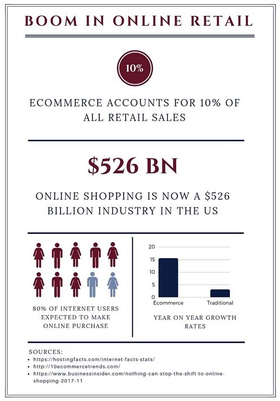 Statistics for Growth of Ecommerce Sales
