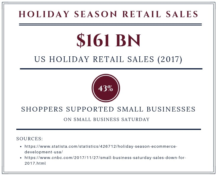 Figures for Holiday Season Retail Sales