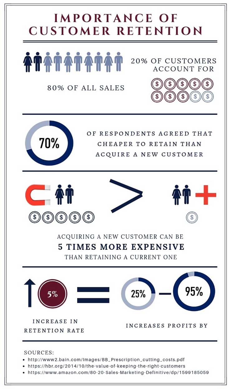 Importance of Customer Retention- Inbound Call Center Solution