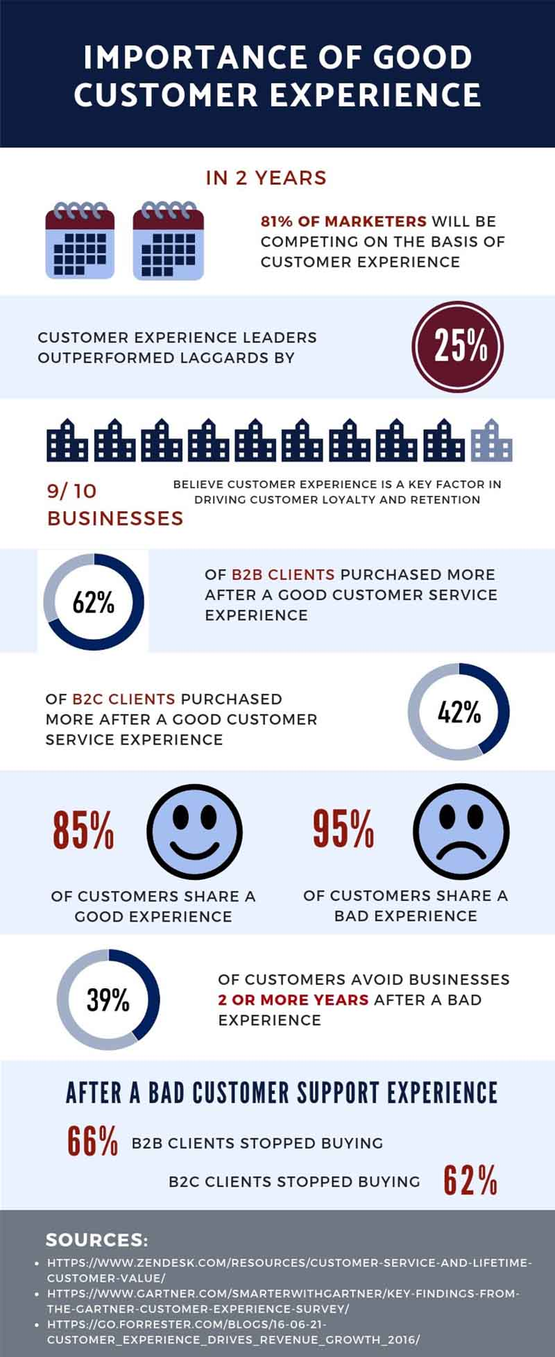 Importance of Good Customer Service - Inbound Call Center Solution