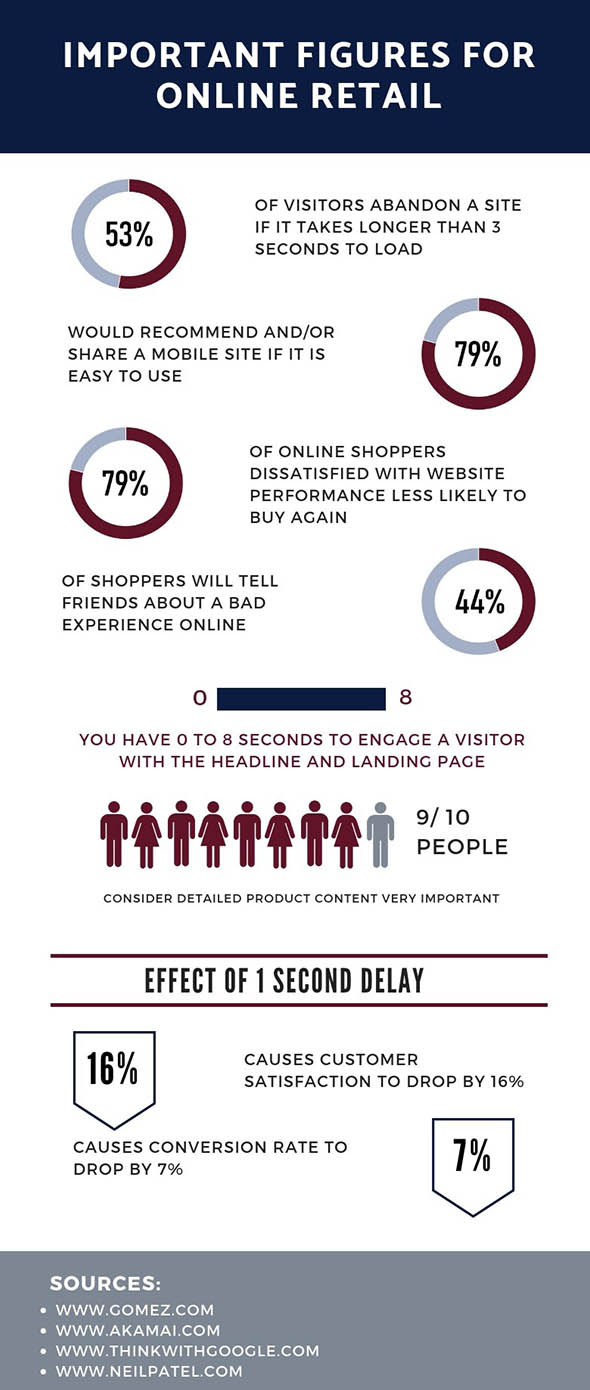 Important Figures for Online Retail