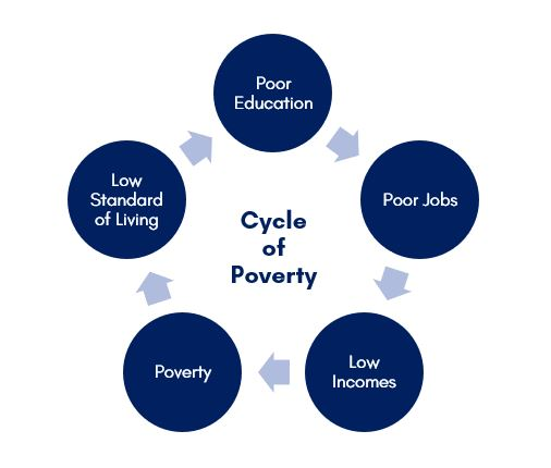 The vicious cycle of poverty
