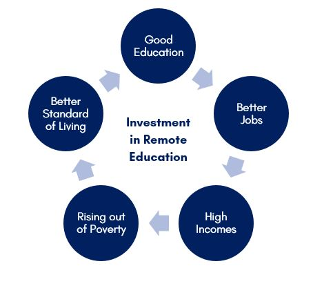 Investment in remote education transforming lives