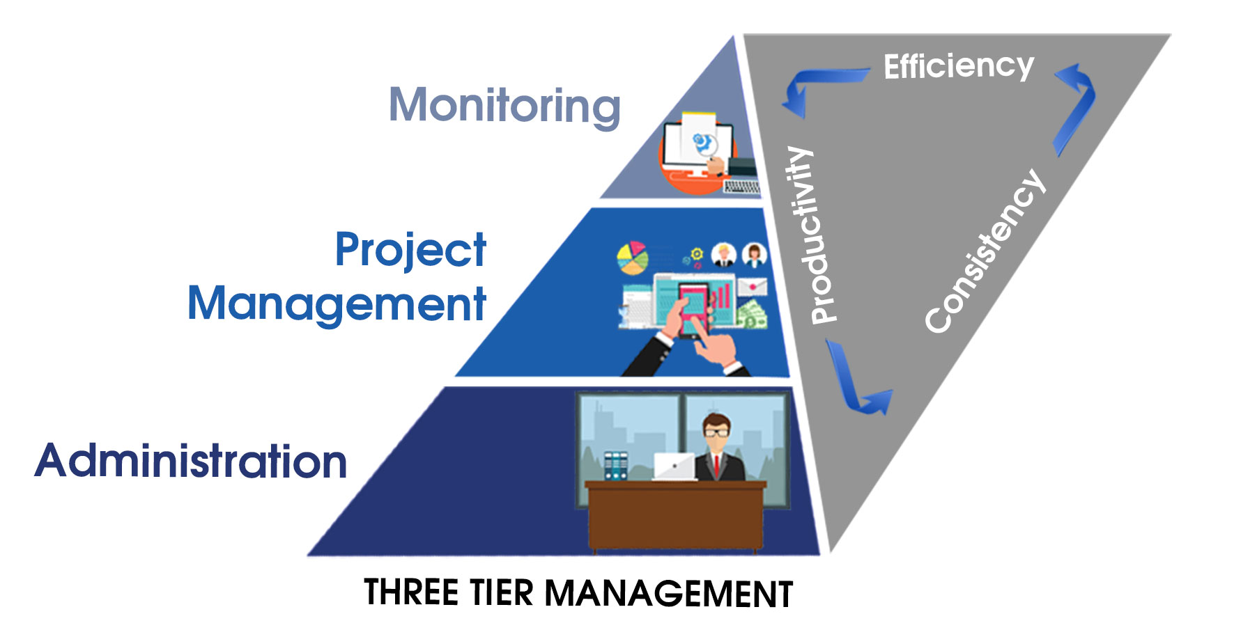 Three-Tier Management at IU for Best Productivity