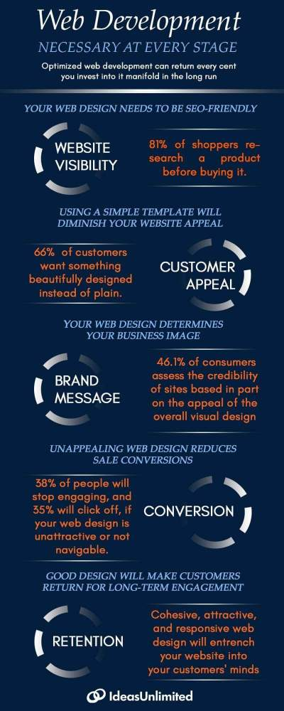 Why is ecommerce website development necessary?