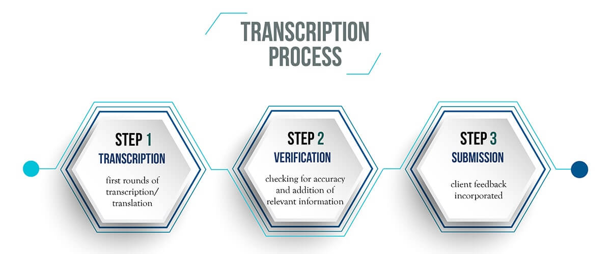 IdeasUnlimited's Bilingual and Multilingual Transcription Process