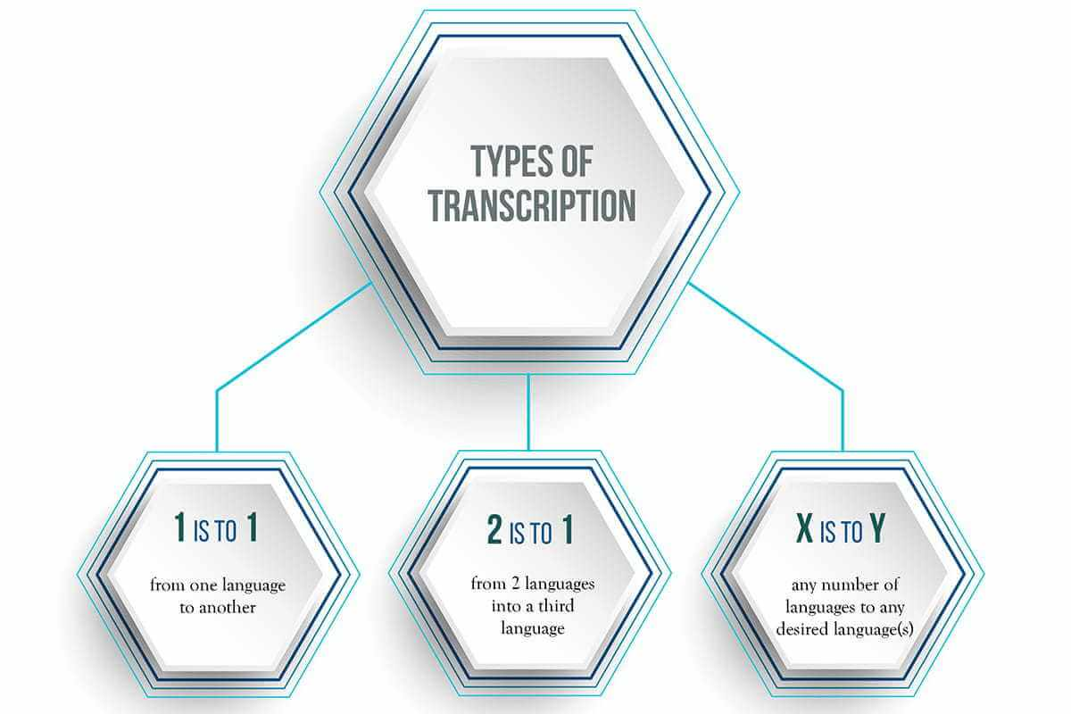 Types of Multilingual Transcription at IdeasUnlimited