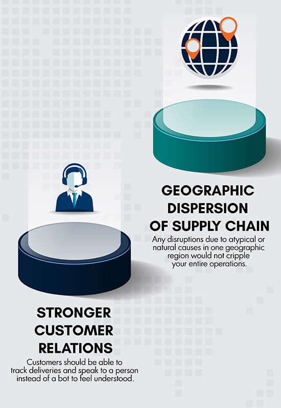 Stronger Customer Relations and Geographic Dispersion of Supply Chain