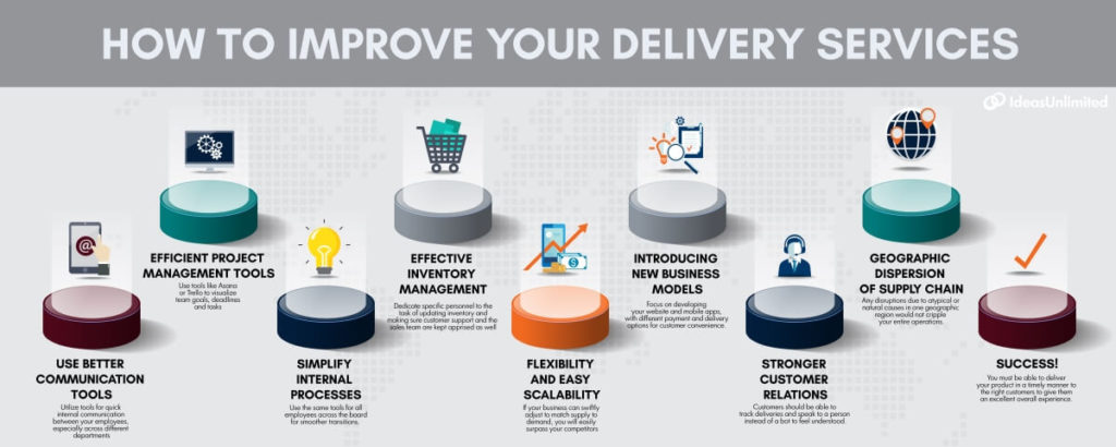 Optimize Your Delivery Service - IU Inbound Customer Service Center