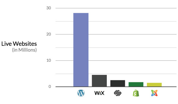 number of websites for different site builders